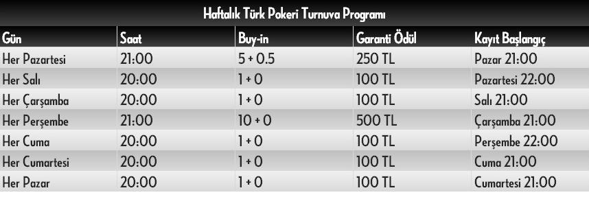 Bets10 Türk Pokerinde Garanti 1250 TL Ödül